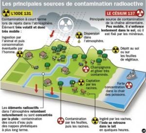 contamination_radioactivite